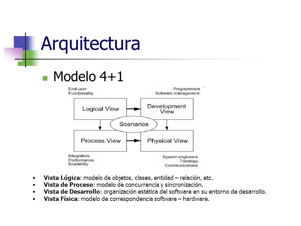 Arquitectura Modelo 4+1 Vista Lógica: modelo de objetos, clases, entidad – relación, etc. Vista de Proceso: modelo de concurrencia y sincronización. V