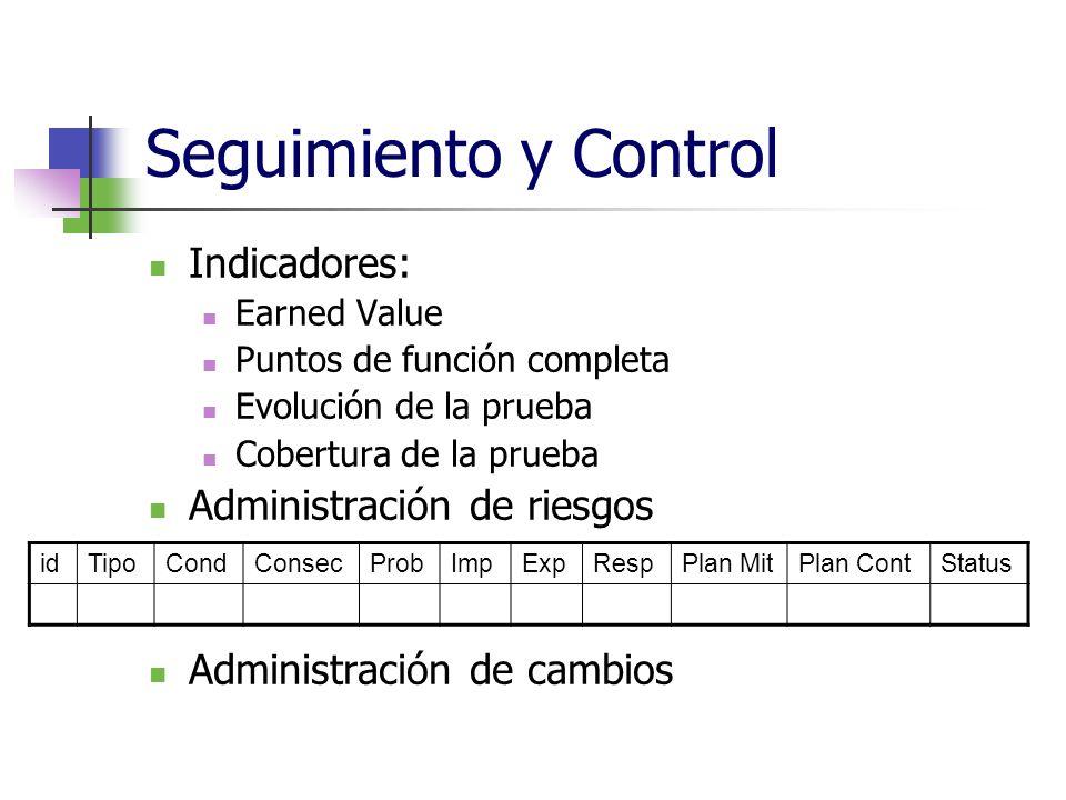 Seguimiento y Control Indicadores: Earned Value Puntos de función completa Evolución de la prueba Cobertura de la prueba Administración de riesgos Adm