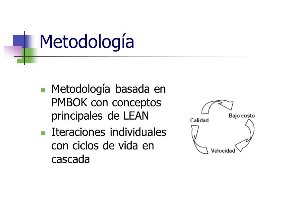 Metodología Metodología basada en PMBOK con conceptos principales de LEAN Iteraciones individuales con ciclos de vida en cascada