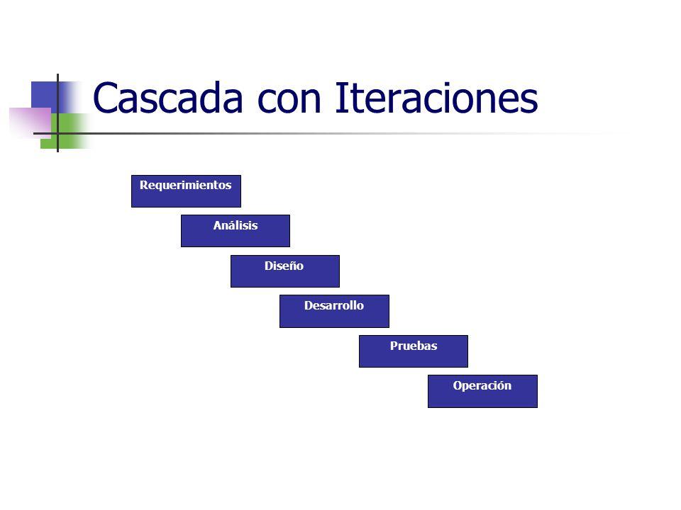 Cascada con Iteraciones Requerimientos Análisis Pruebas Diseño Desarrollo Operación