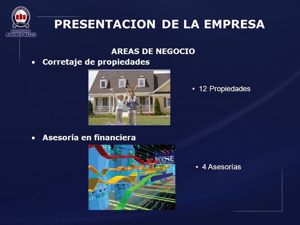 PRESENTACION DE LA EMPRESA AREAS DE NEGOCIO Corretaje de propiedades Asesoría en financiera 12 Propiedades 4 Asesorías