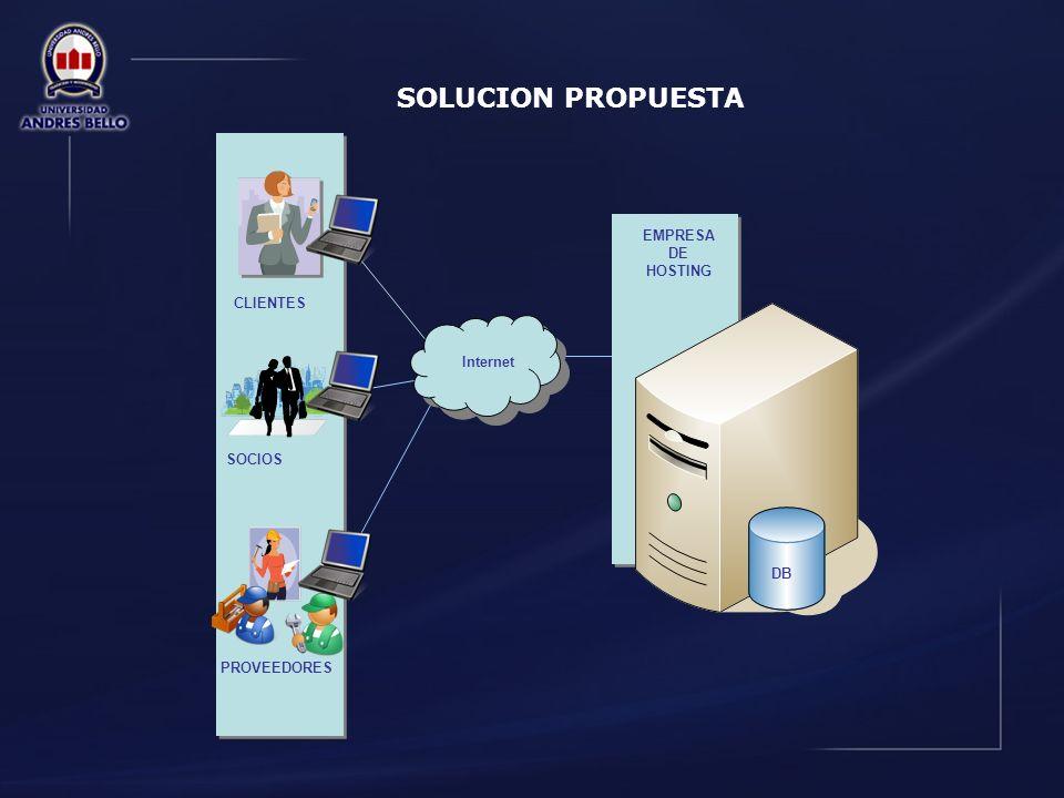 SOLUCION PROPUESTA CLIENTES EMPRESA DE HOSTING Aplicación Web Internet PROVEEDORES SOCIOS DB