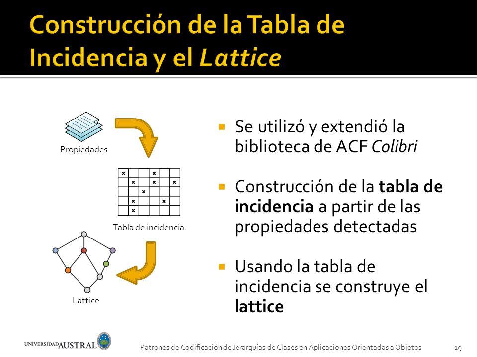 Se utilizó y extendió la biblioteca de ACF Colibri Construcción de la tabla de incidencia a partir de las propiedades detectadas Usando la tabla de in
