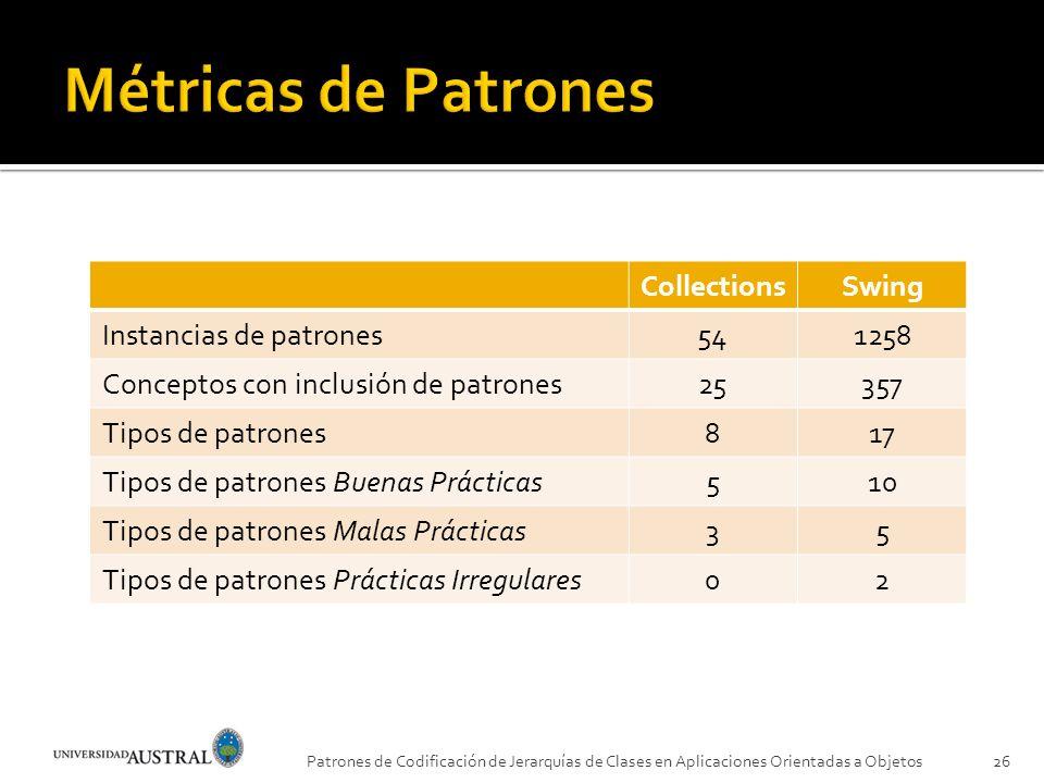 CollectionsSwing Instancias de patrones541258 Conceptos con inclusión de patrones25357 Tipos de patrones817 Tipos de patrones Buenas Prácticas510 Tipo