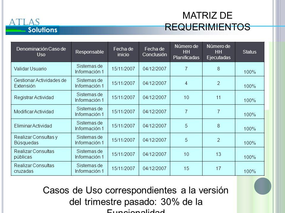 Denominación Caso de Uso Responsable Fecha de inicio Fecha de Conclusión Número de HH Planificadas Número de HH Ejecutadas Status Validar Usuario Sist