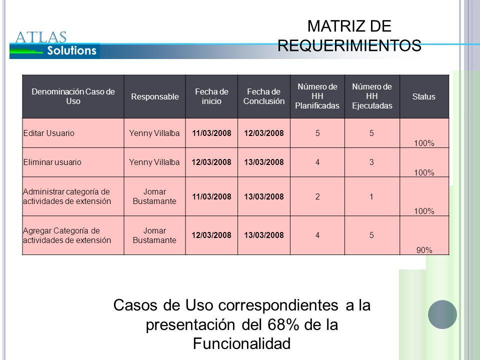 MATRIZ DE REQUERIMIENTOS Denominación Caso de Uso Responsable Fecha de inicio Fecha de Conclusión Número de HH Planificadas Número de HH Ejecutadas St