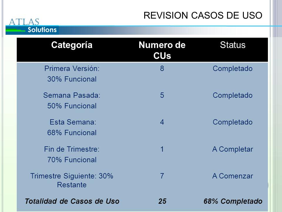 REVISION CASOS DE USO CategoríaNumero de CUs Status Primera Versión: 30% Funcional 8Completado Semana Pasada: 50% Funcional 5Completado Esta Semana: 6
