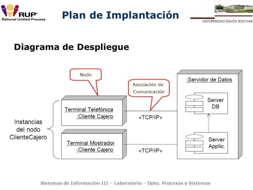 Plan de Implantación Sistemas de Información III – Laboratorio – Dpto. Procesos y Sistemas Instancias del nodo ClienteCajero Diagrama de Despliegue