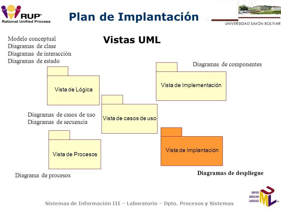 Plan de Implantación Sistemas de Información III – Laboratorio – Dpto. Procesos y Sistemas Vistas UML Modelo conceptual Diagramas de clase Diagramas d