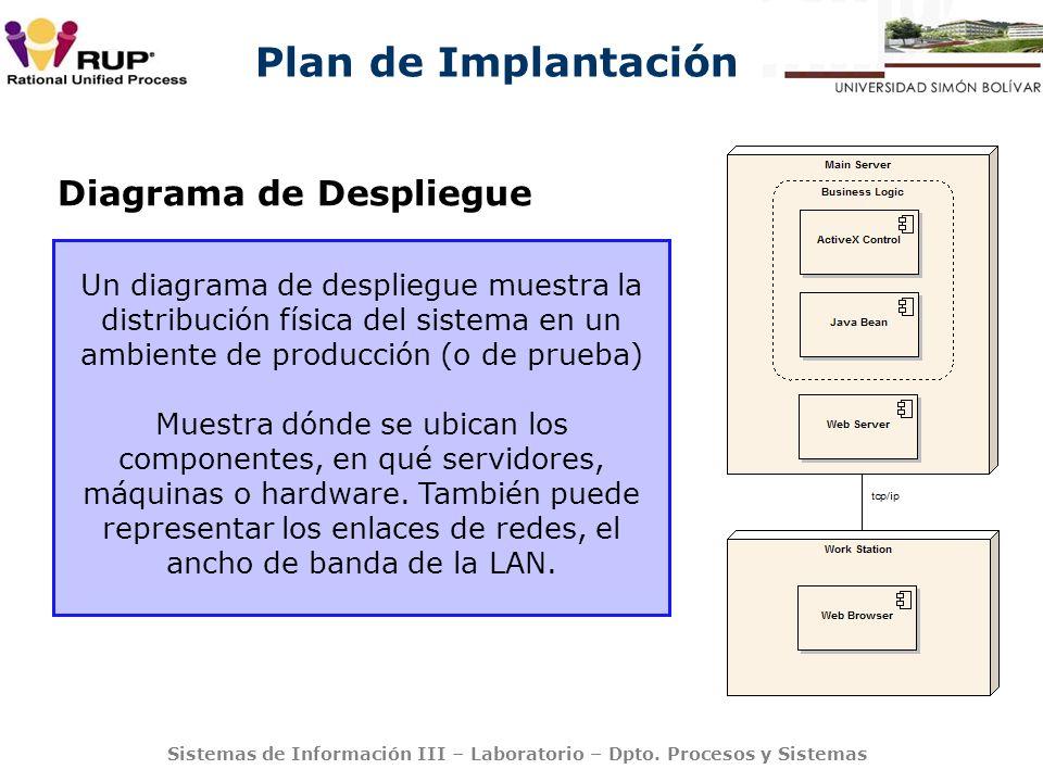Plan de Implantación Sistemas de Información III – Laboratorio – Dpto. Procesos y Sistemas Un diagrama de despliegue muestra la distribución física de