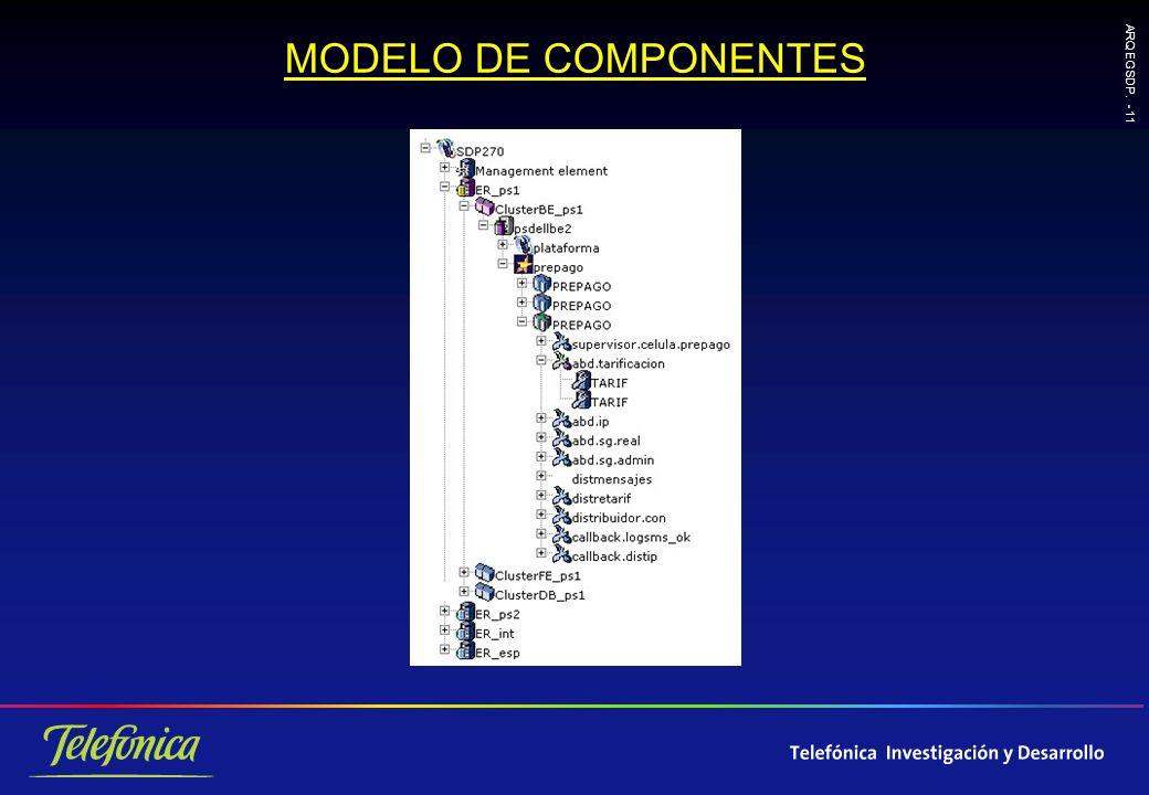 ARQ EGSDP. - 11 MODELO DE COMPONENTES