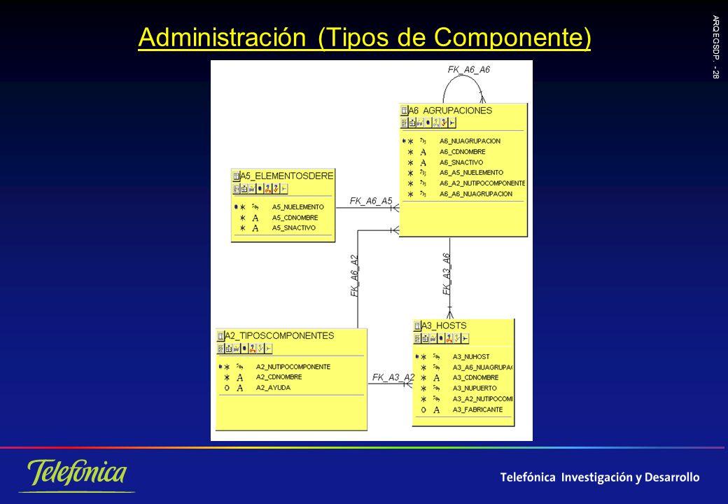 ARQ EGSDP. - 28 Administración (Tipos de Componente)