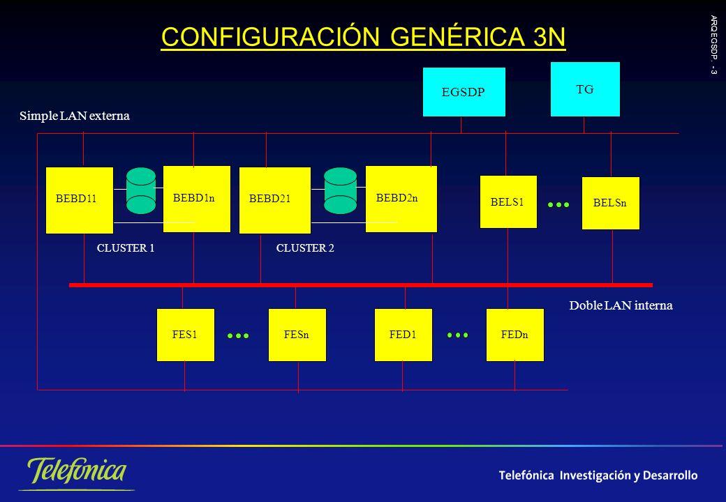 ARQ EGSDP. - 44 INDICE Modelo de Componentes Arquitectura Modelo de Datos VariosEstadísticas