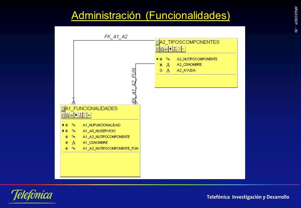 ARQ EGSDP. - 30 Administración (Funcionalidades)
