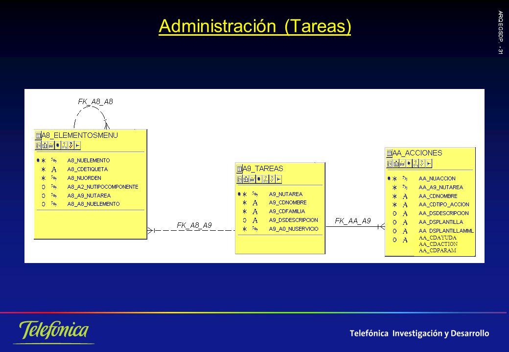 ARQ EGSDP. - 31 Administración (Tareas) AA_CDAYUDA AA_CDACTION AA_CDPARAM