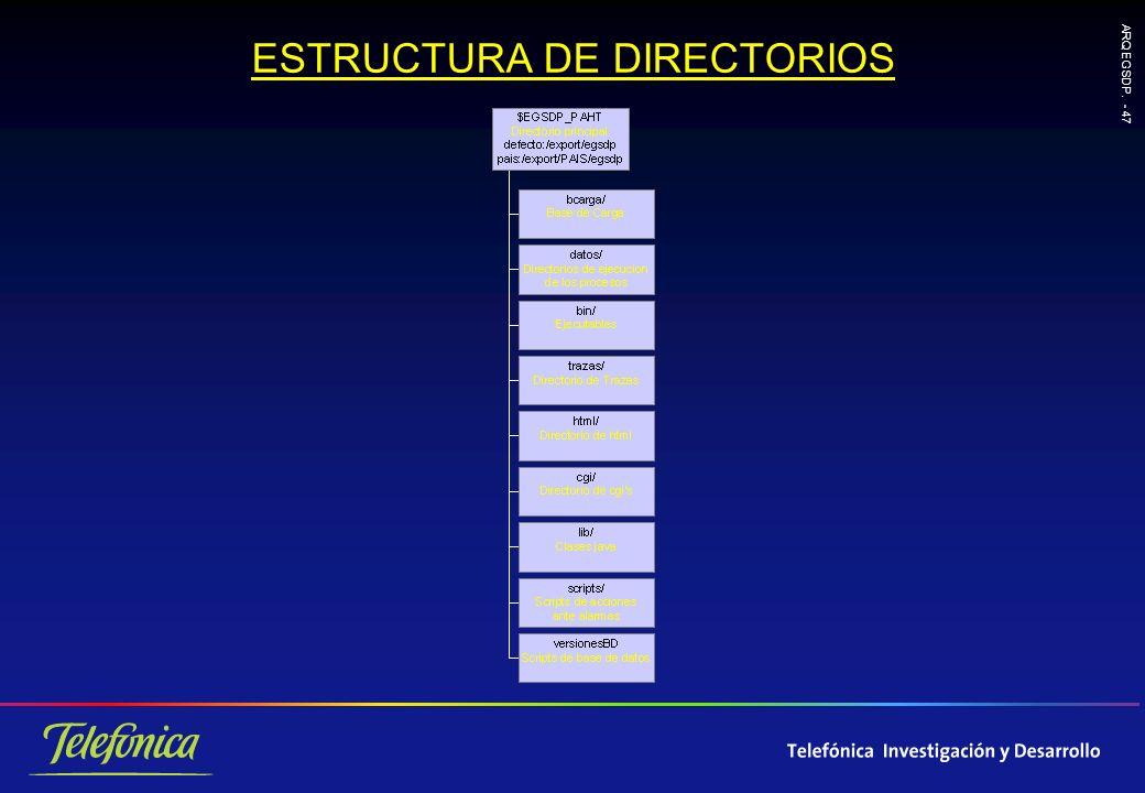 ARQ EGSDP. - 47 ESTRUCTURA DE DIRECTORIOS