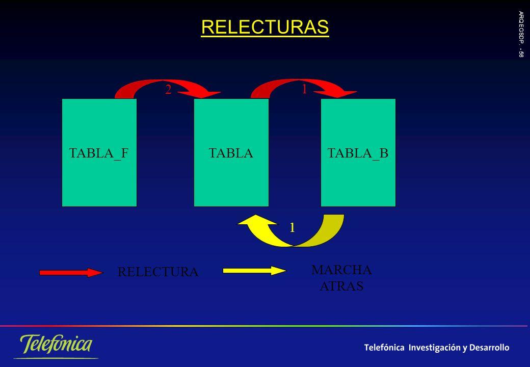 ARQ EGSDP. - 56 RELECTURAS TABLA_FTABLATABLA_B 2 1 RELECTURA MARCHA ATRAS 1
