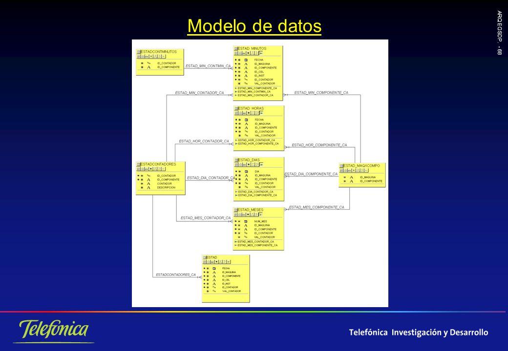 ARQ EGSDP. - 68 Modelo de datos