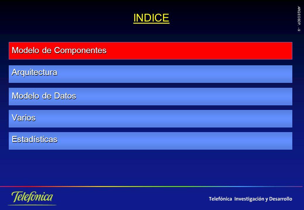 ARQ EGSDP. - 9 INDICE Modelo de Componentes Arquitectura Modelo de Datos VariosEstadísticas