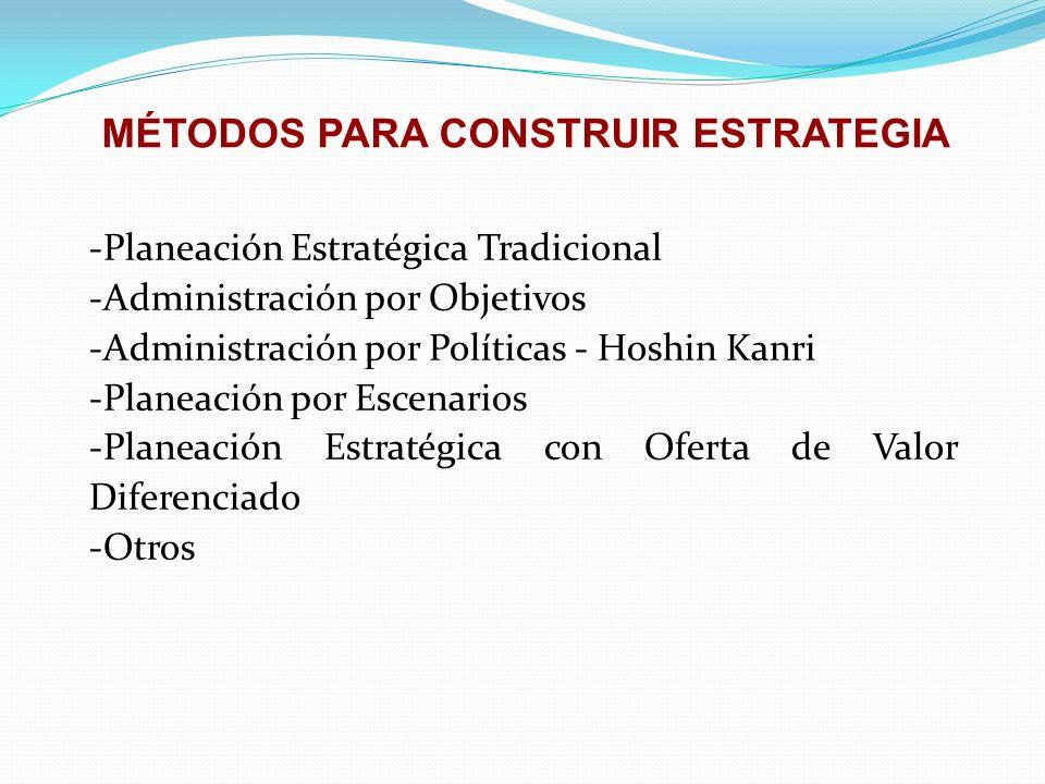MÉTODOS PARA CONSTRUIR ESTRATEGIA -Planeación Estratégica Tradicional -Administración por Objetivos -Administración por Políticas - Hoshin Kanri -Plan