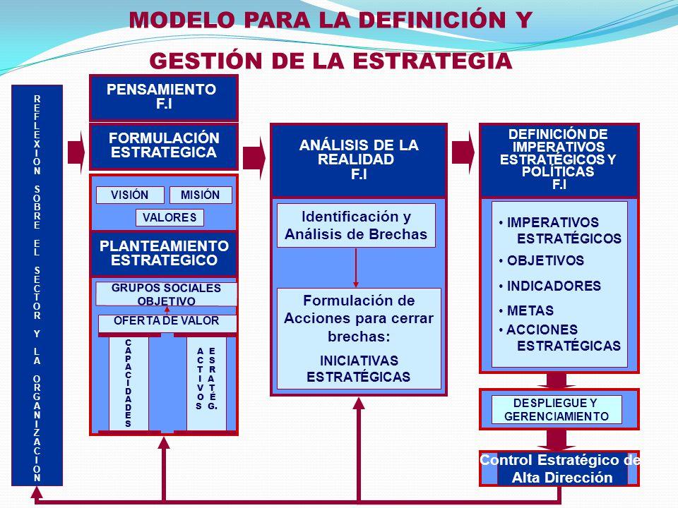 MODELO PARA LA DEFINICIÓN Y GESTIÓN DE LA ESTRATEGIA REFLEXIONSOBREELSECTORYLAORGANIZACIONREFLEXIONSOBREELSECTORYLAORGANIZACION FORMULACIÓN ESTRATEGIC