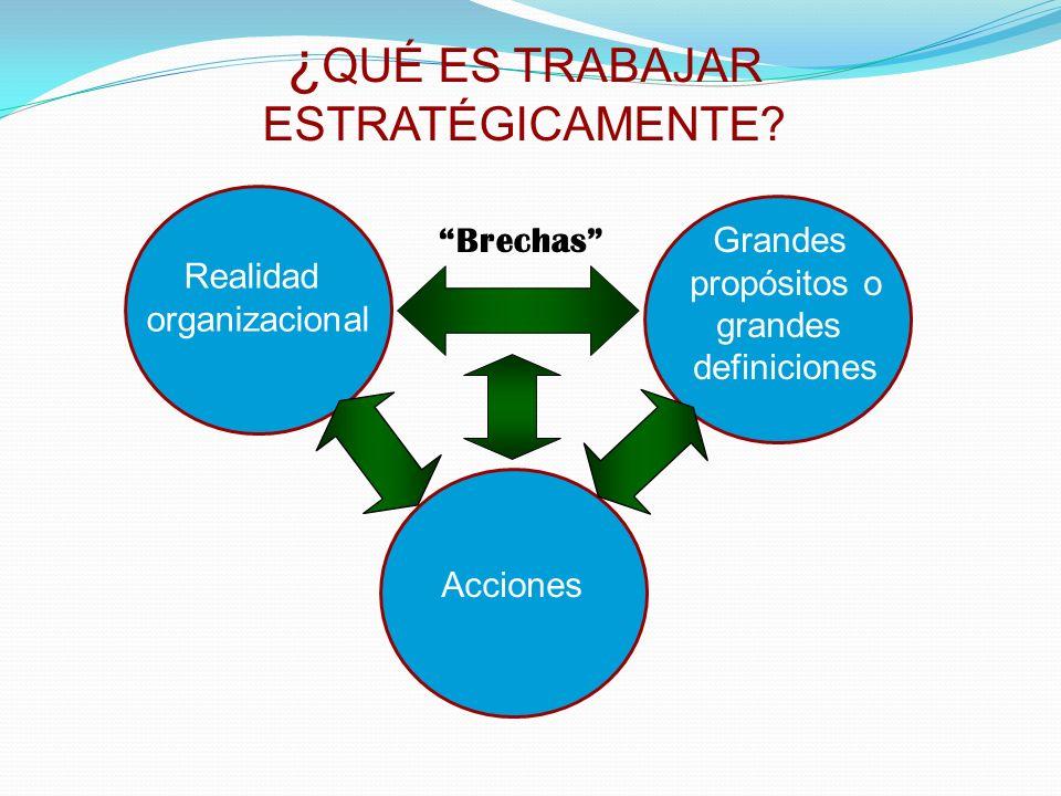 ¿ QUÉ ES TRABAJAR ESTRATÉGICAMENTE? Brechas Grandes propósitos o grandes definiciones Realidad organizacional Acciones