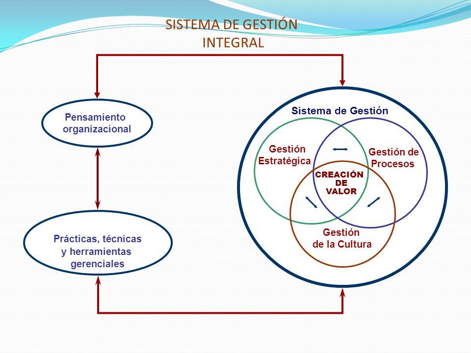 SISTEMA DE GESTIÓN INTEGRAL CREACIÓN DE VALOR Gestión Estratégica Gestión de Procesos Gestión de la Cultura Pensamiento organizacional Prácticas, técn