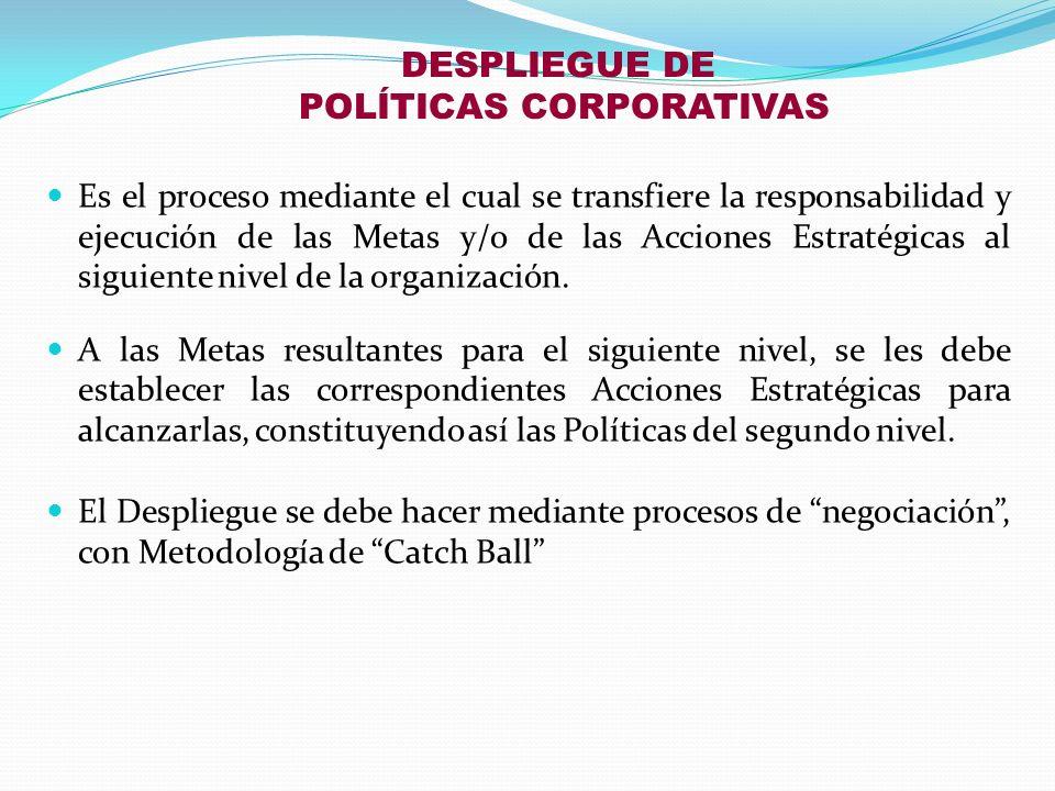 DESPLIEGUE DE POLÍTICAS CORPORATIVAS Es el proceso mediante el cual se transfiere la responsabilidad y ejecución de las Metas y/o de las Acciones Estr