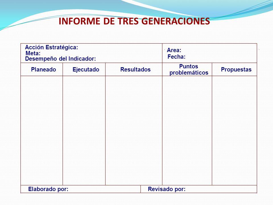 INFORME DE TRES GENERACIONES Desempeño del Indicador: Meta: Acción Estratégica: Area: Fecha: PlaneadoEjecutadoResultados Puntos problemáticos Propuest