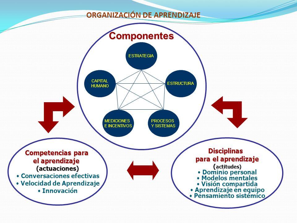 ORGANIZACIÓN DE APRENDIZAJE Componentes Disciplinas para el aprendizaje ( actitudes) Dominio personal Modelos mentales Visión compartida Aprendizaje e