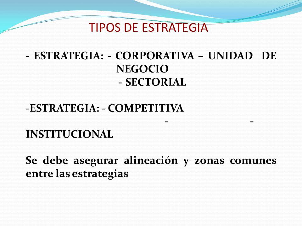 TIPOS DE ESTRATEGIA - ESTRATEGIA: - CORPORATIVA – UNIDAD DE NEGOCIO - SECTORIAL -ESTRATEGIA: - COMPETITIVA - - INSTITUCIONAL Se debe asegurar alineaci