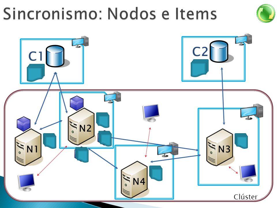 C1 Clúster N2N1 N3 C2 N4