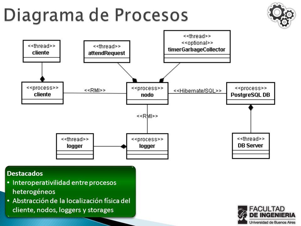 Destacados Interoperativilidad entre procesos heterogéneos Abstracción de la localización física del cliente, nodos, loggers y storages Destacados Int