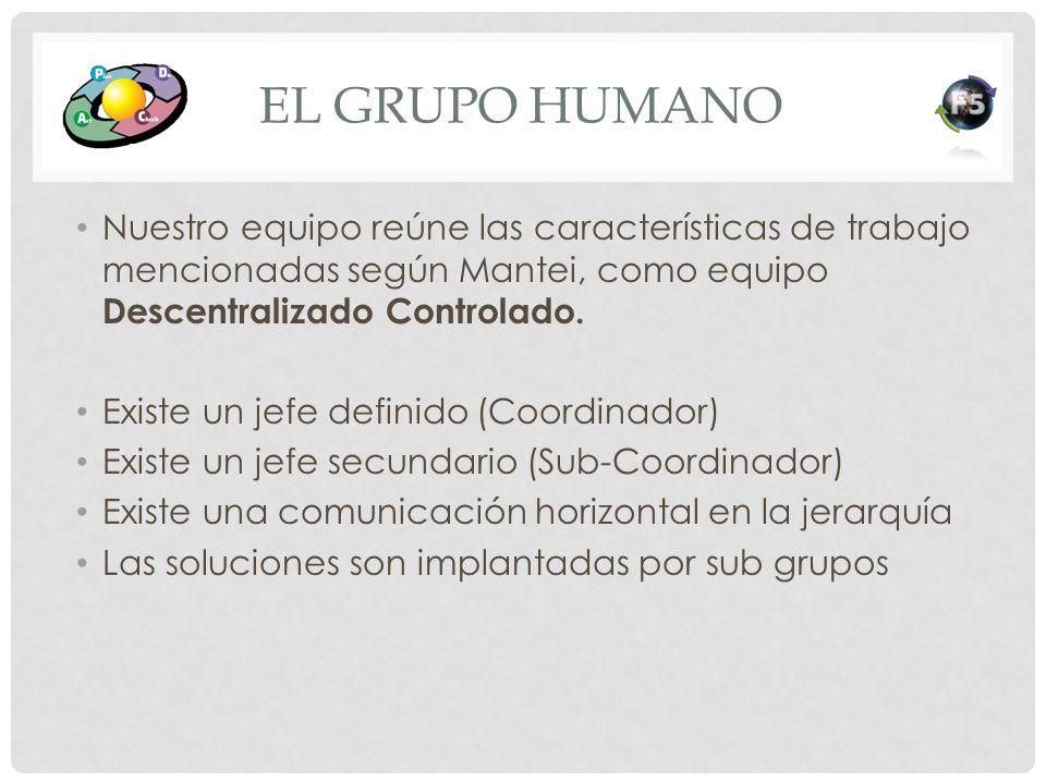 EL GRUPO HUMANO Nuestro equipo reúne las características de trabajo mencionadas según Mantei, como equipo Descentralizado Controlado. Existe un jefe d