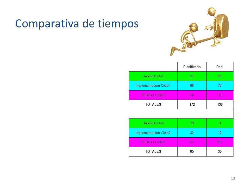 Comparativa de tiempos PlanificadoReal Diseño Ciclo15424 Implementación Ciclo16877 Pruebas Ciclo15037 TOTALES172138 Diseño Ciclo2103 Implementación Ci