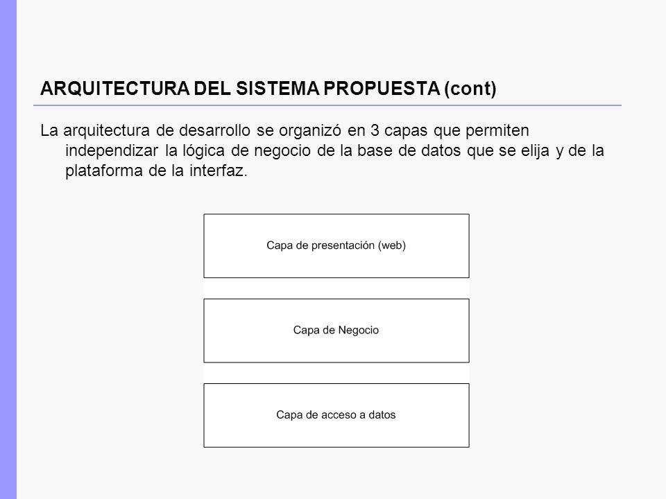 ARQUITECTURA DEL SISTEMA PROPUESTA (cont) La arquitectura de desarrollo se organizó en 3 capas que permiten independizar la lógica de negocio de la ba