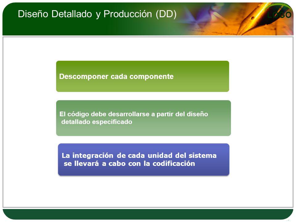 LOGO Diseño Detallado y Producción (DD) Descomponer cada componente El código debe desarrollarse a partir del diseño detallado especificado La integra