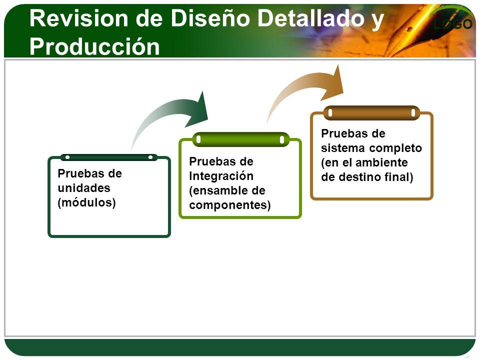 LOGO Revision de Diseño Detallado y Producción Pruebas de unidades (módulos) Pruebas de Integración (ensamble de componentes) Pruebas de sistema compl