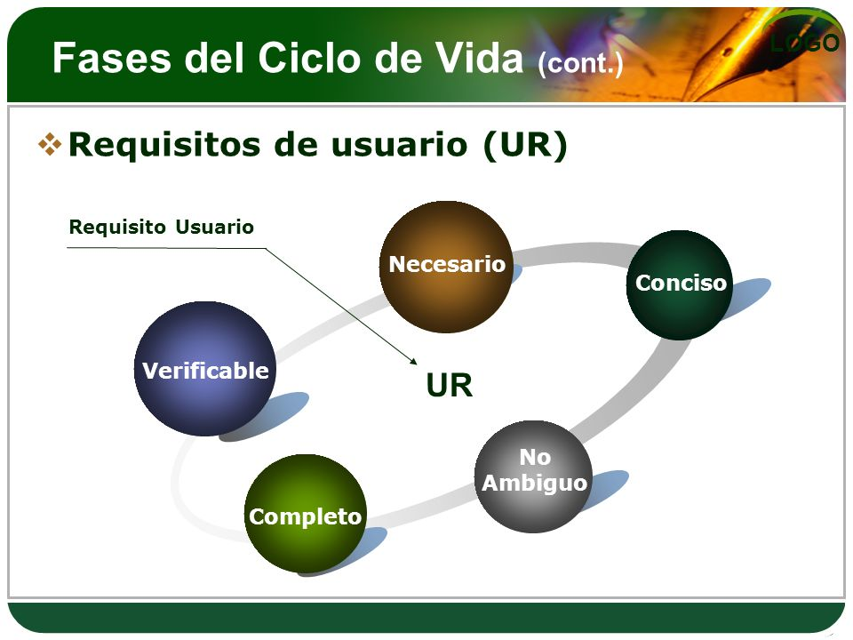 LOGO Fases del Ciclo de Vida (cont.) Requisitos de usuario (UR) Verificable Necesario Conciso No Ambiguo Completo UR Requisito Usuario