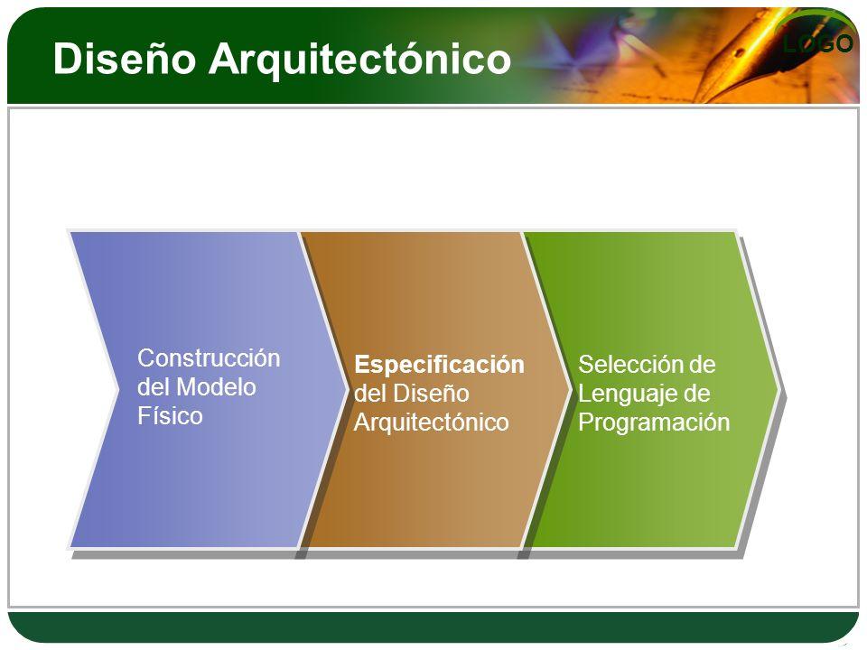 LOGO Diseño Arquitectónico Construcción del Modelo Físico Selección de Lenguaje de Programación Especificación del Diseño Arquitectónico