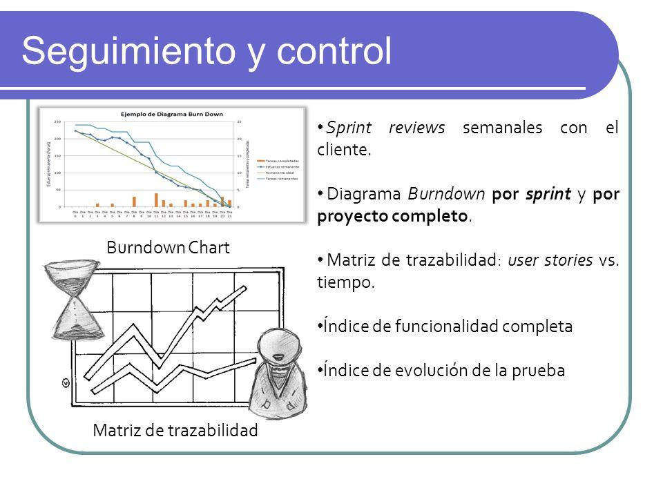 Seguimiento y control Sprint reviews semanales con el cliente. Diagrama Burndown por sprint y por proyecto completo. Matriz de trazabilidad: user stor