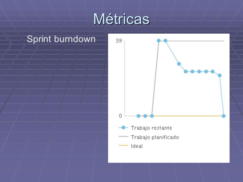 Métricas Sprint burndown
