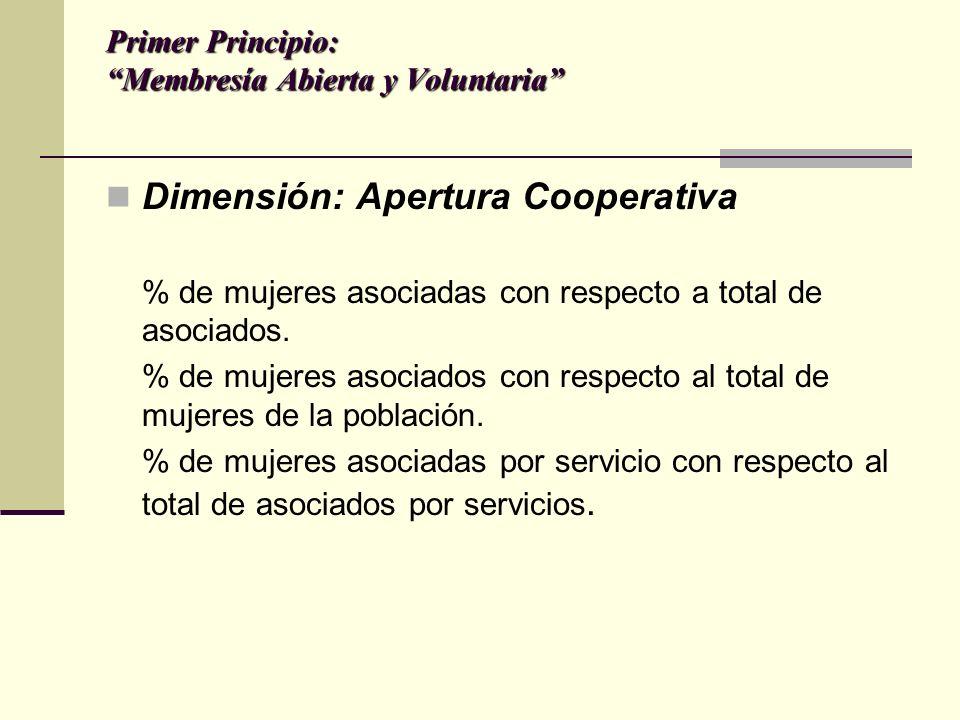 Primer Principio: Membresía Abierta y Voluntaria Dimensión: Apertura Cooperativa % de mujeres asociadas con respecto a total de asociados.