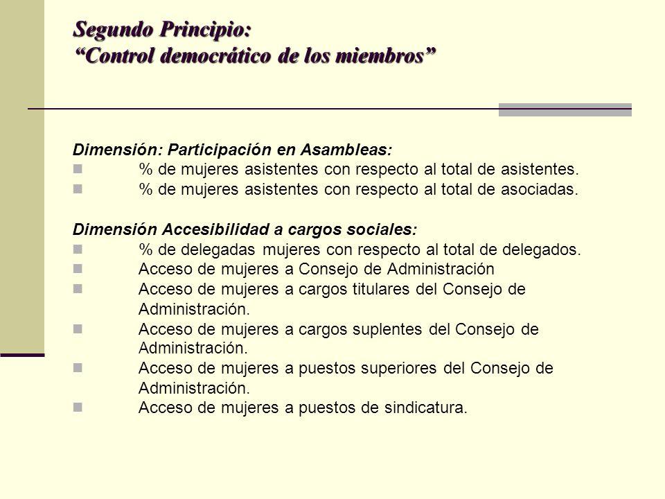 Segundo Principio: Control democrático de los miembros Dimensión: Participación en Asambleas: % de mujeres asistentes con respecto al total de asistentes.