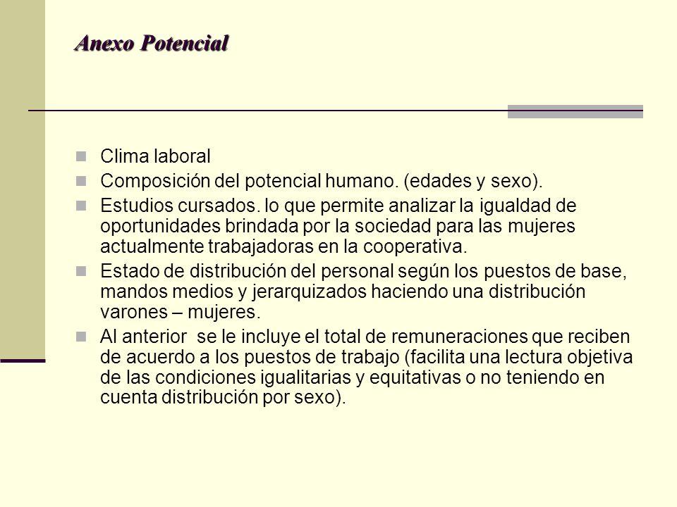 Anexo Potencial Clima laboral Composición del potencial humano.