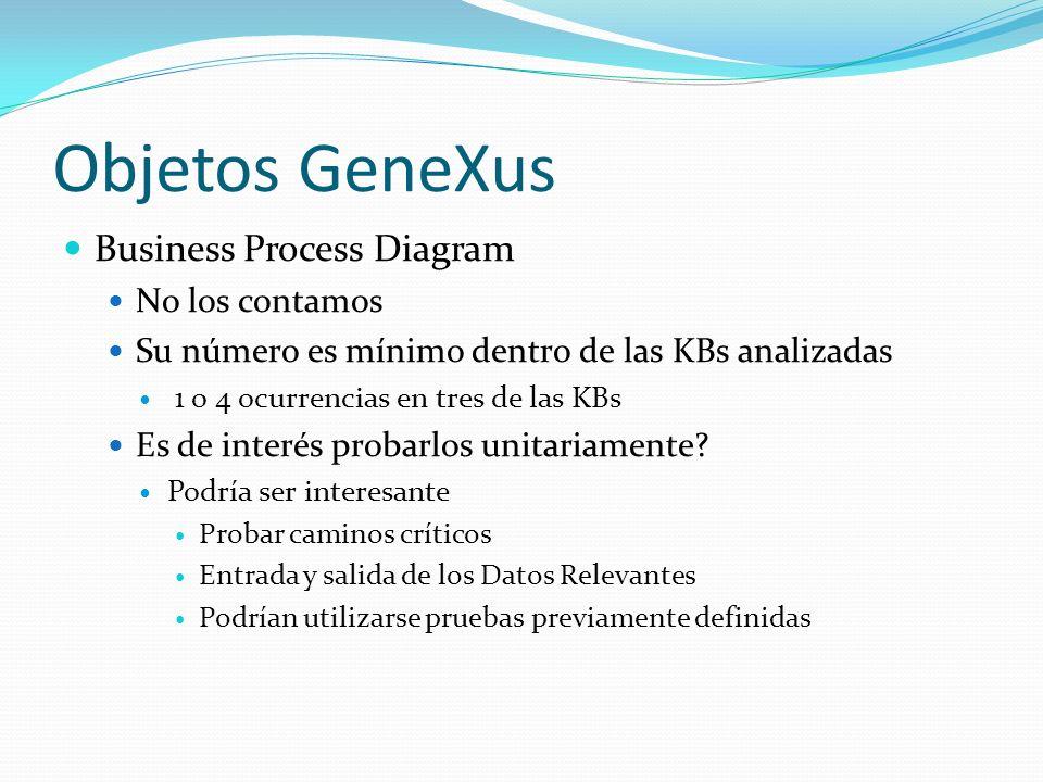 Objetos GeneXus Business Process Diagram No los contamos Su número es mínimo dentro de las KBs analizadas 1 o 4 ocurrencias en tres de las KBs Es de i