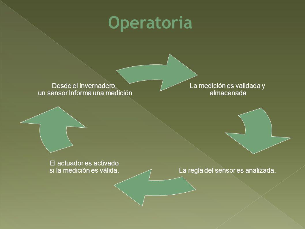 Operatoria La medición es validada y almacenada La regla del sensor es analizada. El actuador es activado si la medición es válida. Desde el invernade