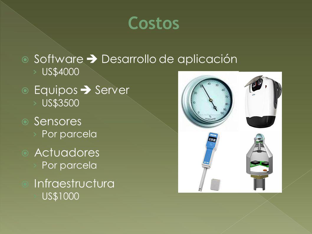 Software Desarrollo de aplicación US$4000 Equipos Server US$3500 Sensores Por parcela Actuadores Por parcela Infraestructura US$1000 Costos