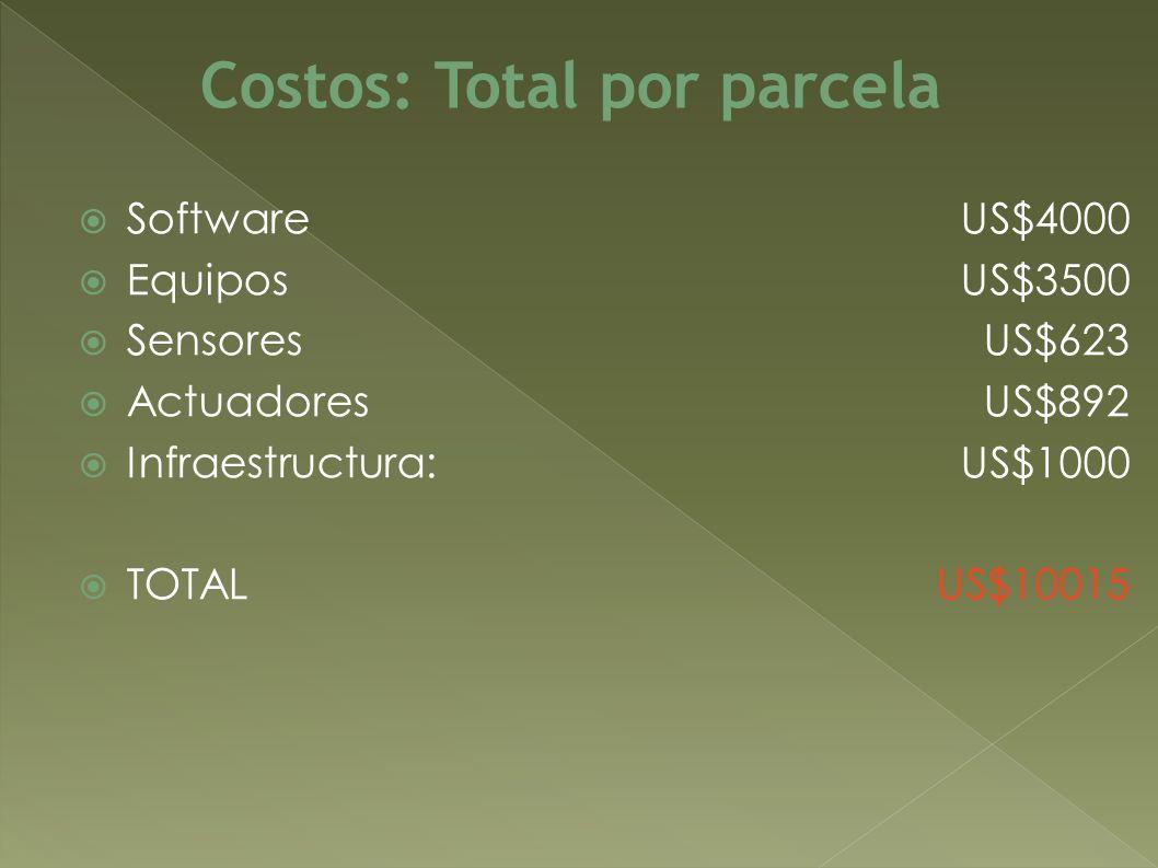 Software Equipos Sensores Actuadores Infraestructura: TOTAL Costos: Total por parcela US$4000 US$3500 US$623 US$892 US$1000 US$10015