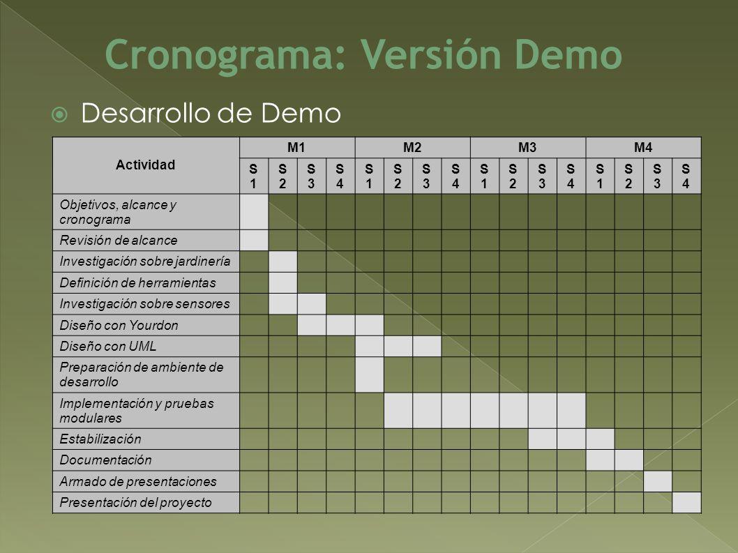 Desarrollo de Demo Cronograma: Versión Demo Actividad M1M2M3M4 S1S1 S2S2 S3S3 S4S4 S1S1 S2S2 S3S3 S4S4 S1S1 S2S2 S3S3 S4S4 S1S1 S2S2 S3S3 S4S4 Objetiv